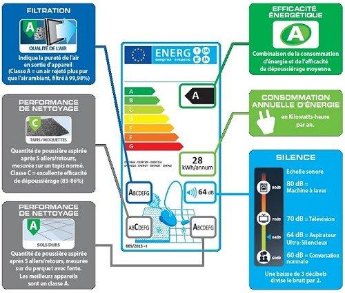 Etiquette énergetique aspirateurs