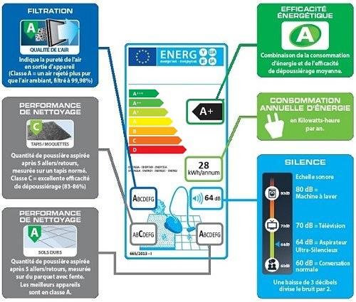 Etiquette-energetique-aspirateur-2017-analyse